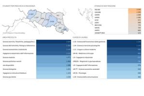 RESIDENTI IN E-R ISCRITTI FUORI REGIONE PER AREA E ATENEO (A.A. 2018/2019)