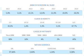 ALBO NAZIONALE: LE START UP IN ITALIA E IL RANKING REGIONALE