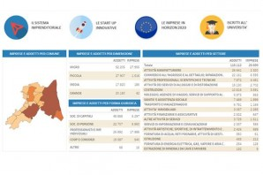 Cruscotto dati innovazione provincia di Ravenna