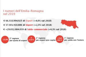 IL COMMERCIO ESTERO DELL'EMILIA-ROMAGNA NEL 2019