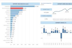 EXPORT, IMPORT E SALDO COMMERCIALE DELLE REGIONI ITALIANE (2019)